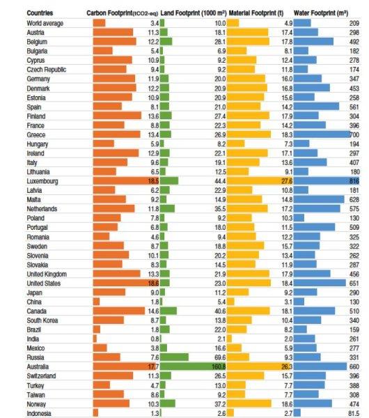 Ülkelerin karbon, toprak, hammadde ve su ayak izlerinin karşılaştırılması. Kaynak: İllüstrasyon: Ivanova ve diğ. Environmental Impact Assessment of Household Consumption. Journal of Industrial Ecology.